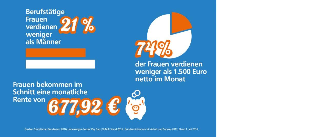 Statistik Finanzberatung für Frauen